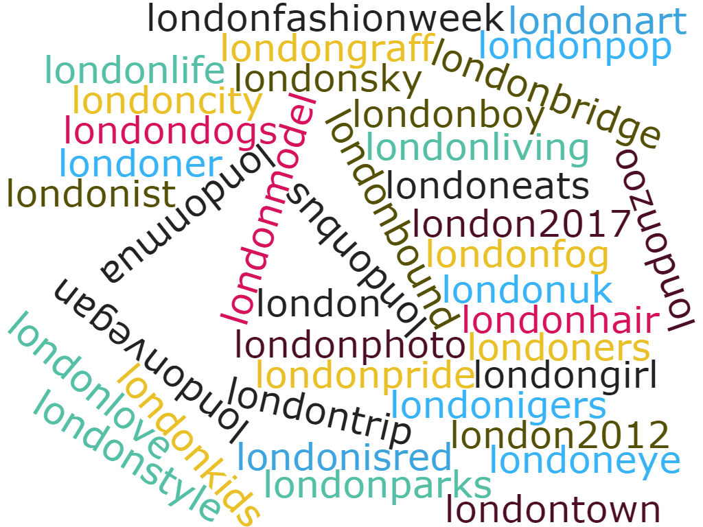 50 Most Popular Social Media Hashtags In London Megri Uk